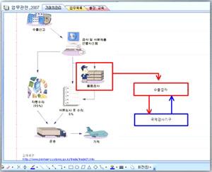 [080901] 원노트 2007 - 그리기 도구를 활용하여 다양한 다이어그램 그리기